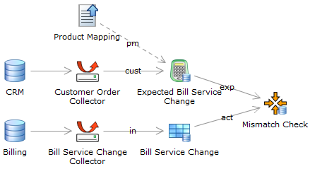 sales order example